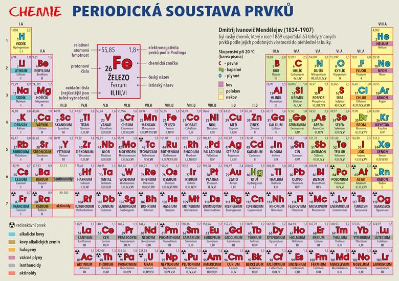 Chemie – Periodická soustava prvků