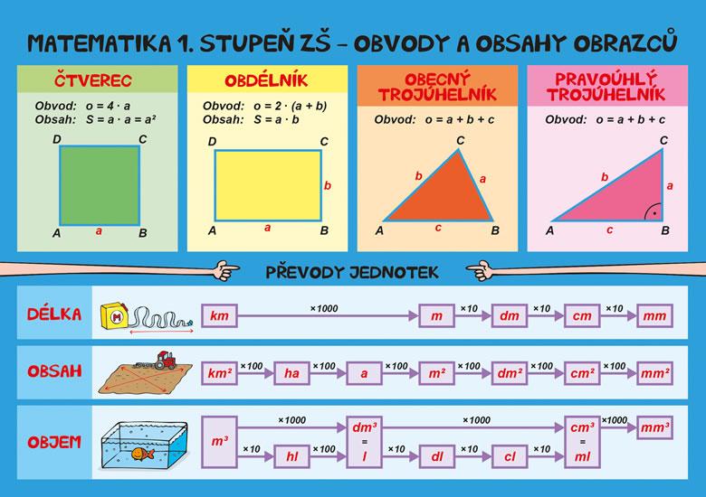 Matematika – Obvody a obsahy, povrchy a objemy - 1. stupeň ZŠ